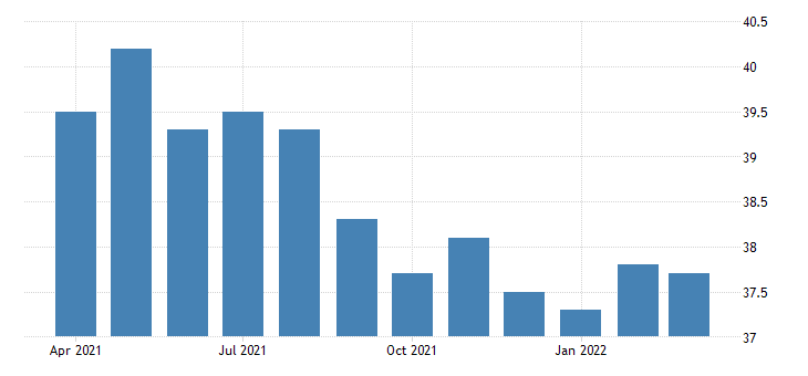 united states average weekly hours of all employees construction in nevada fed data