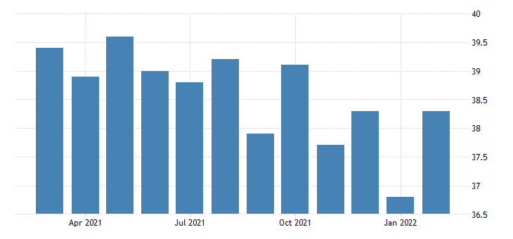 united states average weekly hours of all employees construction in new jersey fed data