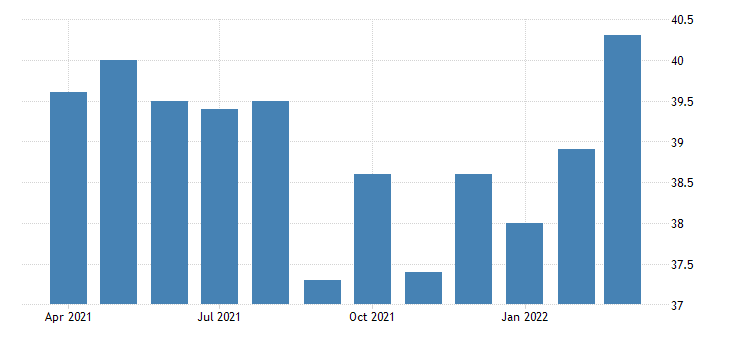 united states average weekly hours of all employees construction in new mexico fed data