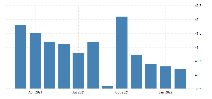 united states average weekly hours of all employees construction in south carolina fed data