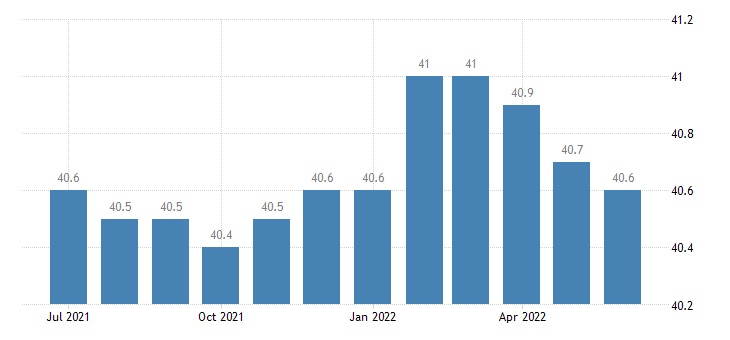 united states average weekly hours of all employees durable goods hours m sa fed data