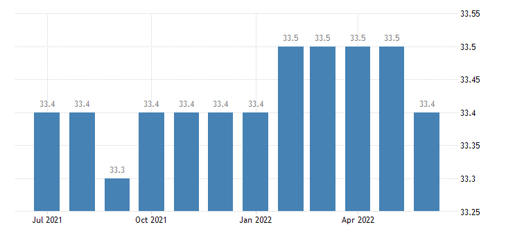 united states average weekly hours of all employees education and health services hours m sa fed data