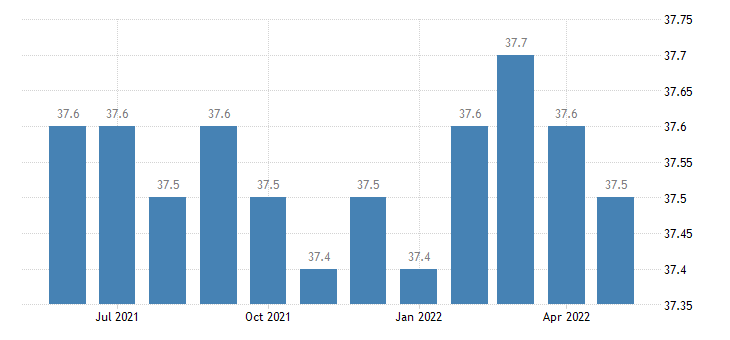 united states average weekly hours of all employees financial activities hours m sa fed data
