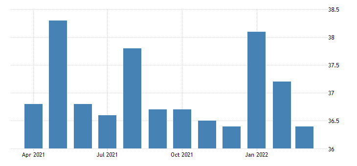 united states average weekly hours of all employees financial activities in louisiana fed data