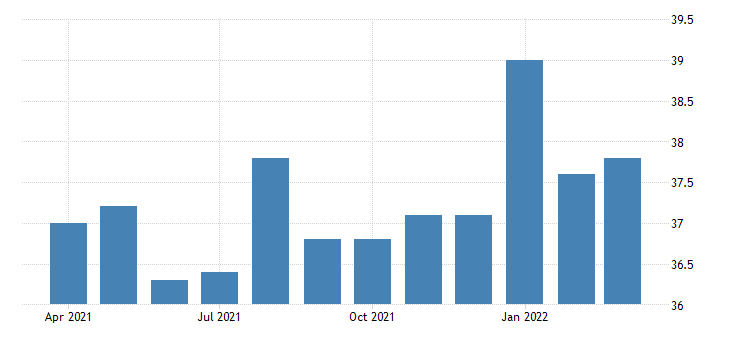 united states average weekly hours of all employees financial activities in missouri fed data