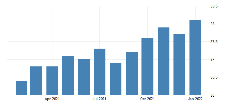united states average weekly hours of all employees financial activities in nevada fed data