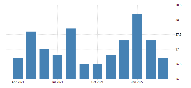 united states average weekly hours of all employees financial activities in utah fed data