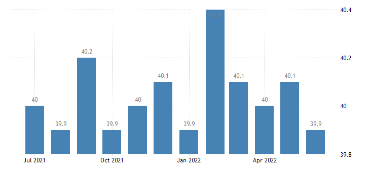 united states average weekly hours of all employees goods producing hours m sa fed data