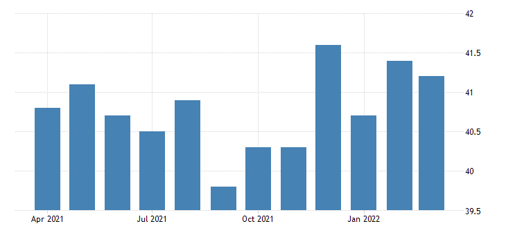 united states average weekly hours of all employees goods producing in indiana fed data
