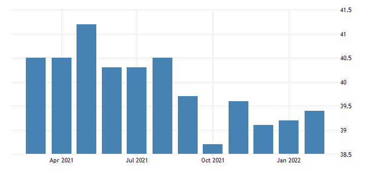 united states average weekly hours of all employees goods producing in nevada fed data