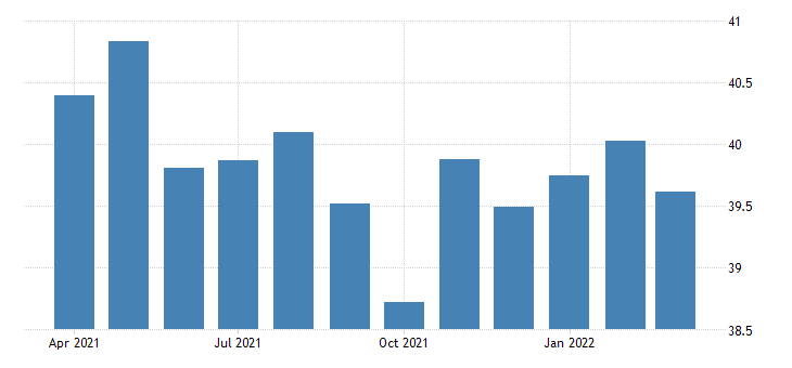 united states average weekly hours of all employees goods producing in nevada hours per week sa fed data