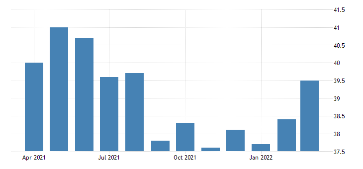 united states average weekly hours of all employees goods producing in new mexico fed data