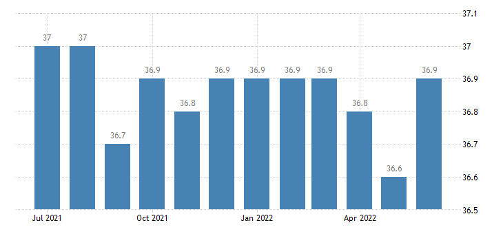 united states average weekly hours of all employees information hours m sa fed data