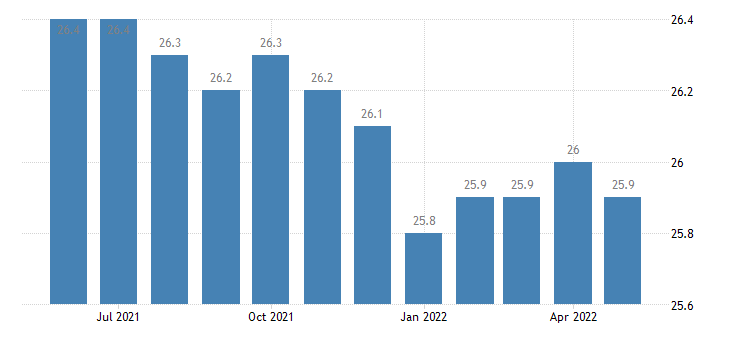 united states average weekly hours of all employees leisure and hospitality hours m sa fed data