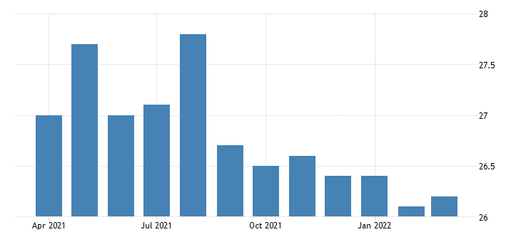 united states average weekly hours of all employees leisure and hospitality in california hours per week nsa fed data