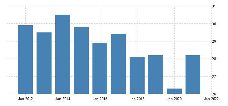 united states average weekly hours of all employees leisure and hospitality in hawaii hours per week fed data