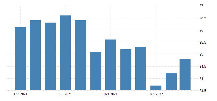 united states average weekly hours of all employees leisure and hospitality in missouri fed data