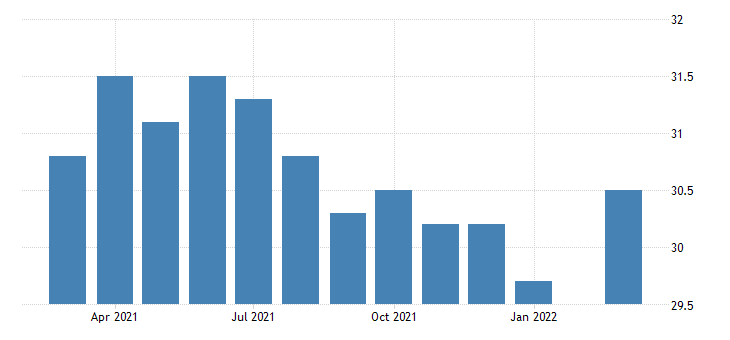united states average weekly hours of all employees leisure and hospitality in nevada fed data