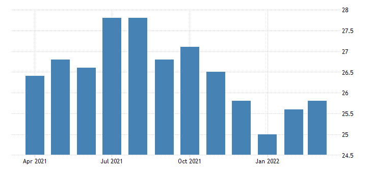 united states average weekly hours of all employees leisure and hospitality in new jersey fed data
