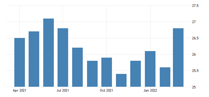 united states average weekly hours of all employees leisure and hospitality in new mexico fed data