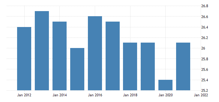united states average weekly hours of all employees leisure and hospitality in new mexico hours per week fed data