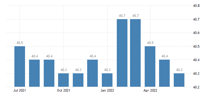 united states average weekly hours of all employees manufacturing hours m sa fed data