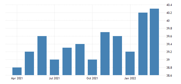 united states average weekly hours of all employees manufacturing in arizona fed data