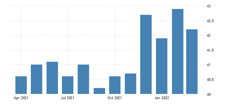 united states average weekly hours of all employees manufacturing in indiana fed data