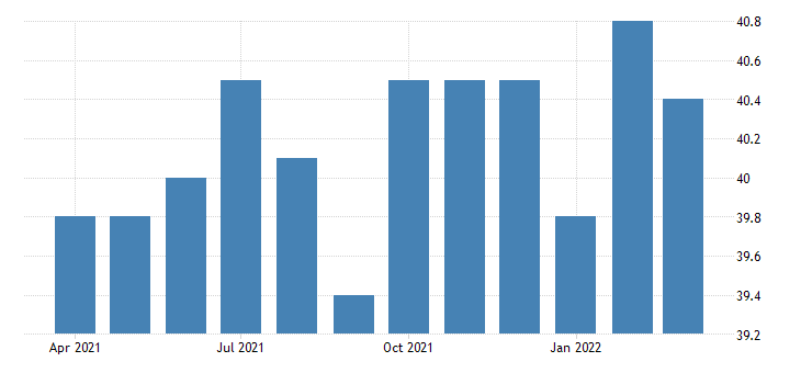 united states average weekly hours of all employees manufacturing in kansas fed data