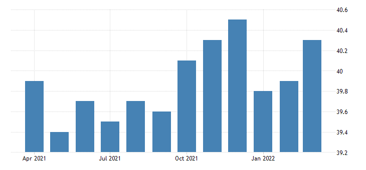 united states average weekly hours of all employees manufacturing in new hampshire fed data