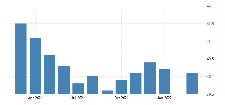 united states average weekly hours of all employees manufacturing in pennsylvania hours per week nsa fed data