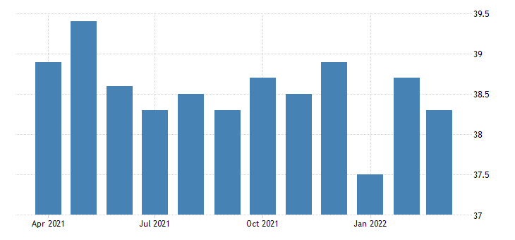 united states average weekly hours of all employees manufacturing in rhode island fed data