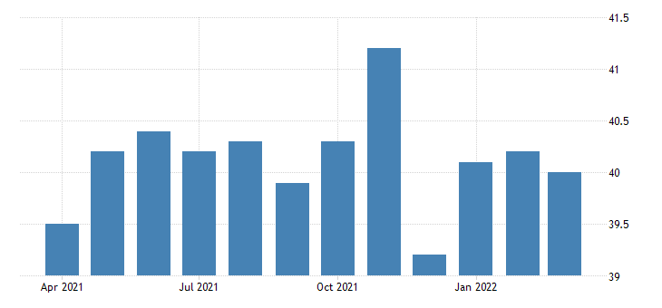united states average weekly hours of all employees manufacturing in south dakota fed data