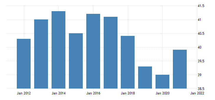 united states average weekly hours of all employees manufacturing in south dakota hours per week fed data