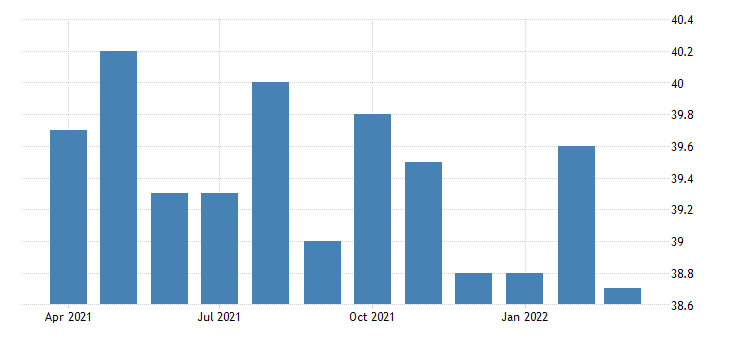 united states average weekly hours of all employees manufacturing in utah fed data