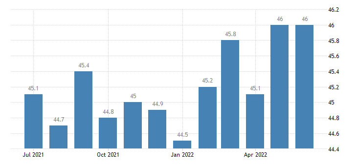united states average weekly hours of all employees mining and logging hours m sa fed data