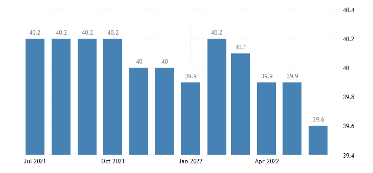united states average weekly hours of all employees nondurable goods hours m sa fed data