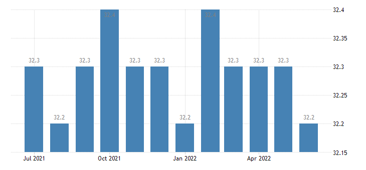 united states average weekly hours of all employees other services hours m sa fed data