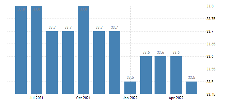 united states average weekly hours of all employees private service providing hours m sa fed data