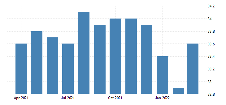 united states average weekly hours of all employees private service providing in indiana fed data