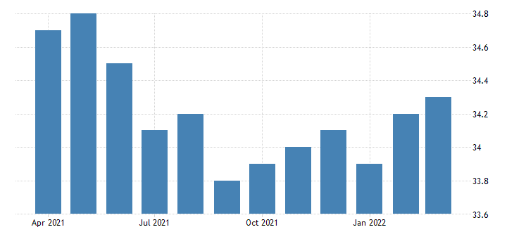 united states average weekly hours of all employees private service providing in nevada fed data