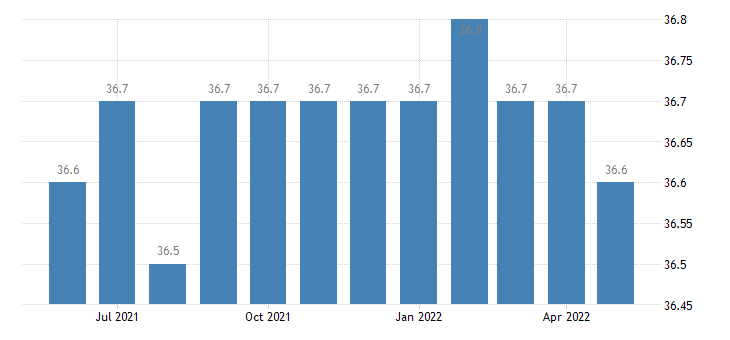 united states average weekly hours of all employees professional and business services hours m sa fed data