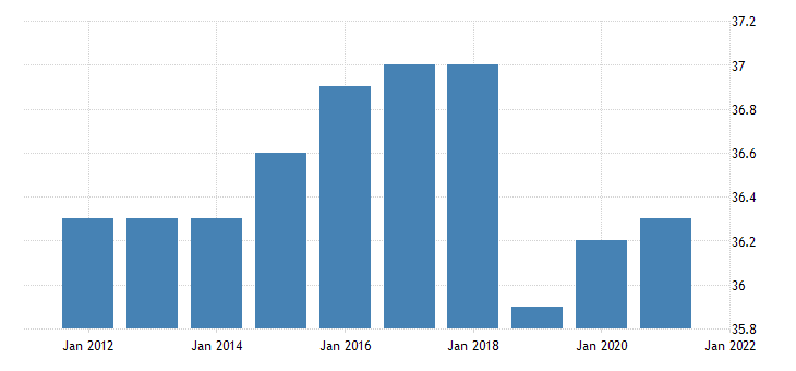 united states average weekly hours of all employees professional and business services in arizona hours per week fed data