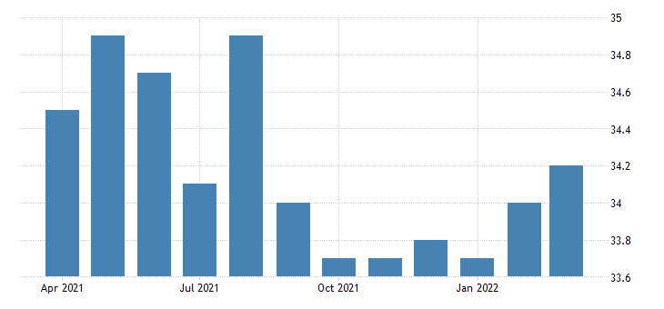 united states average weekly hours of all employees professional and business services in hawaii fed data