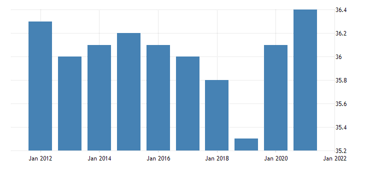 united states average weekly hours of all employees professional and business services in illinois hours per week fed data