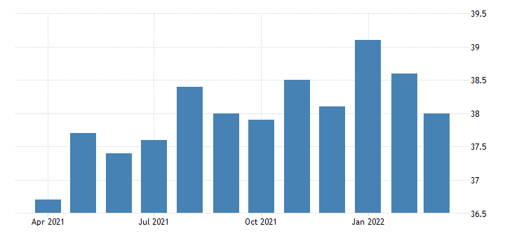 united states average weekly hours of all employees professional and business services in louisiana fed data