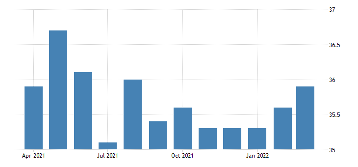 united states average weekly hours of all employees professional and business services in maine fed data