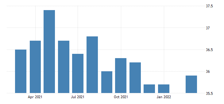 united states average weekly hours of all employees professional and business services in nevada fed data