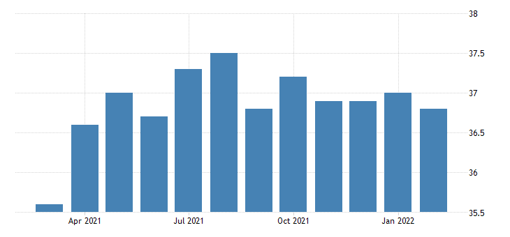 united states average weekly hours of all employees professional and business services in new hampshire fed data