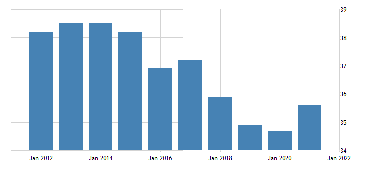 united states average weekly hours of all employees professional and business services in north dakota hours per week fed data